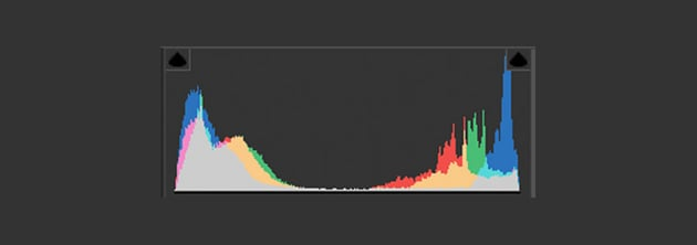 A histogram showing a lot of information in the shadows and highlights