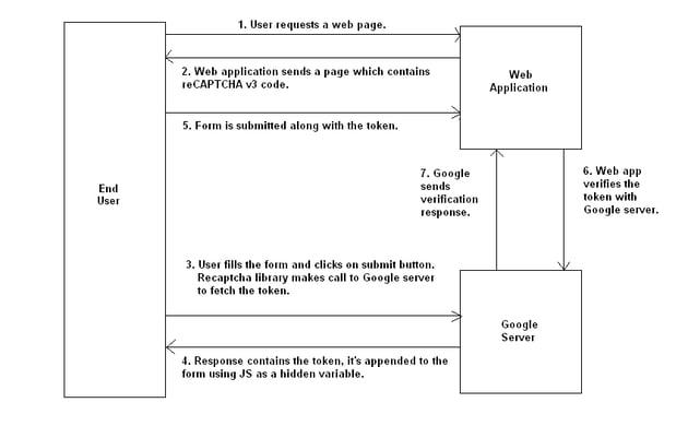 reCAPTCHA v3 overall flow
