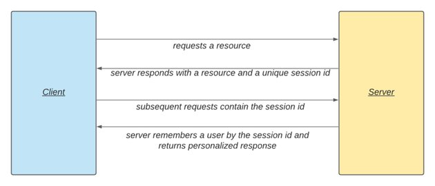 The HTTP Protocol and a Request With Sessions