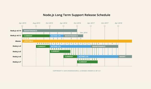 Node release schedule