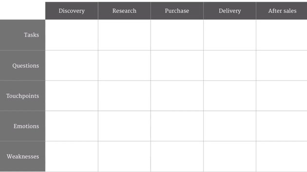 Grid for customer journey mapping