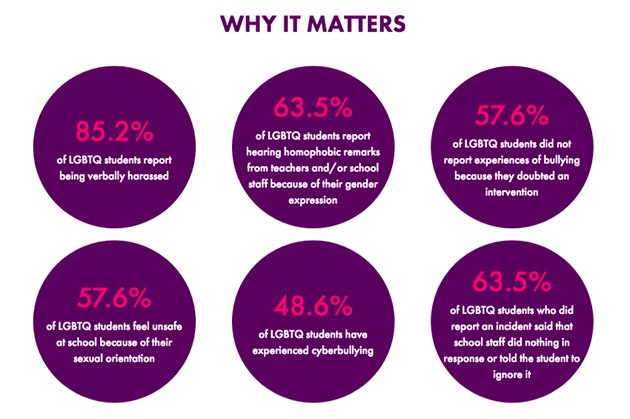 Spirit Day stats on LGBTQ youth bullying