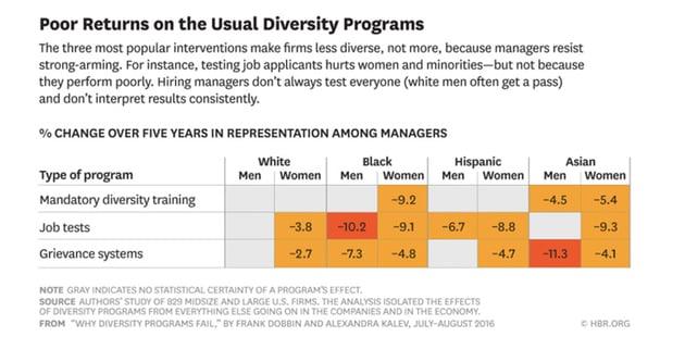 Results of mandatory diversity training