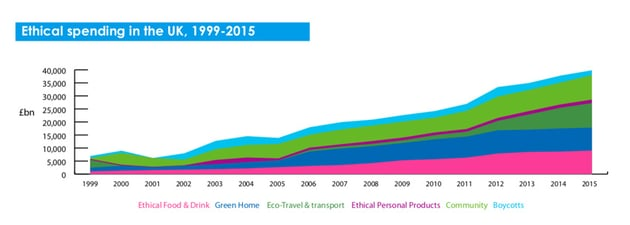 Ethical spending in the UK chart