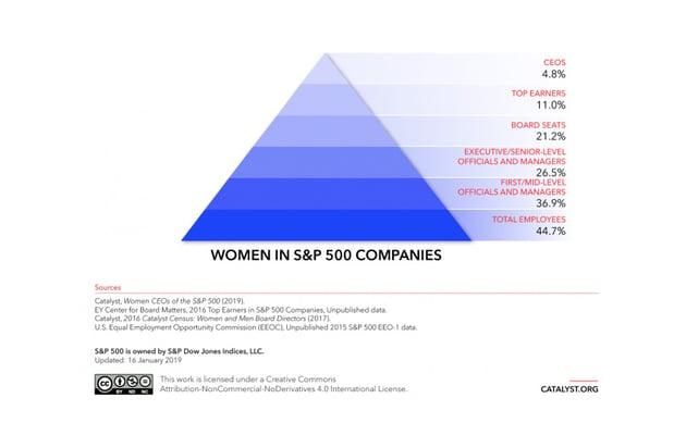 Catalyst statistics on women in management
