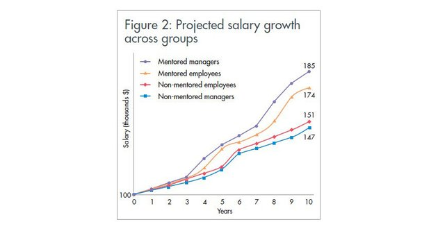 Salary growth from being mentored