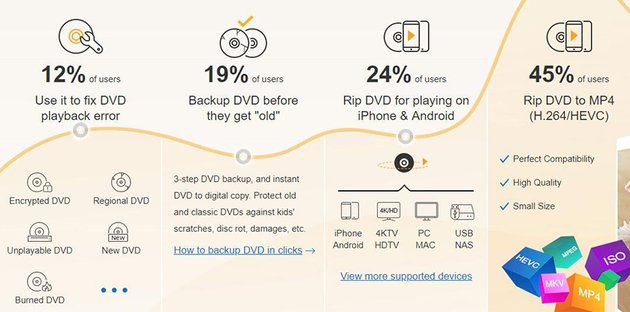 Infographic showing different uses of DVD ripper