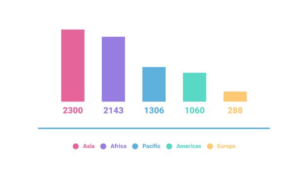 spoken languages around the world