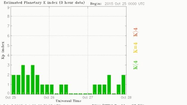 K-index chart