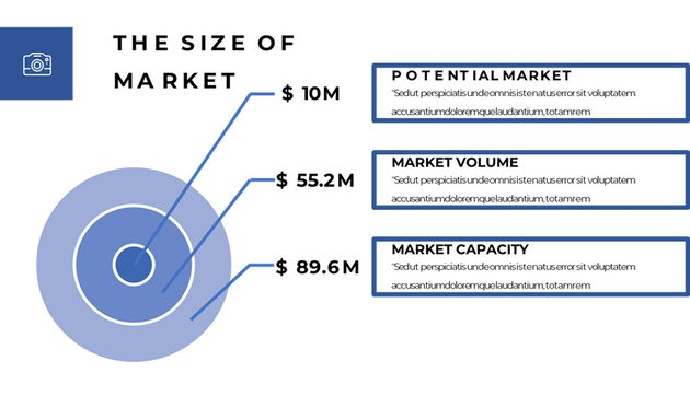 The Size of Market Visualized