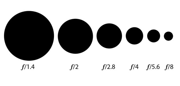 Graph representing apertures in a lens