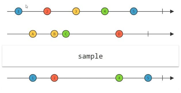 Sample Operator
