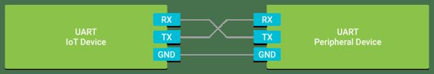 UART wiring diagram