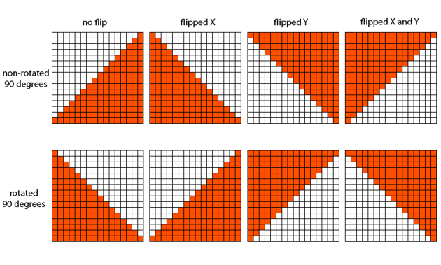 Transformations of the 45 degree slope