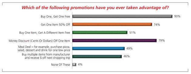 AMG Strategic Advisors survey results