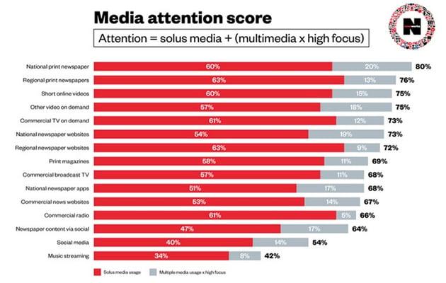 Media attention score