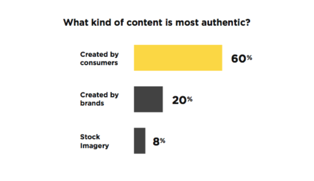 Marketing to millennials with authentic content