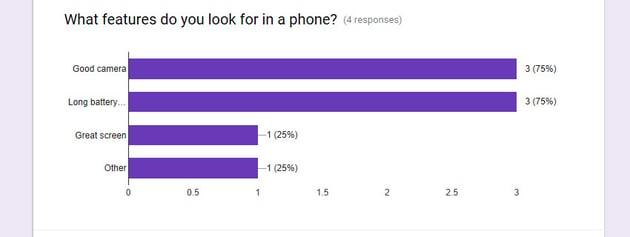 Google Survey data summary graph