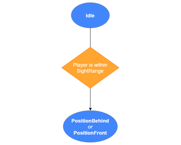 State Diagram of the Enemy AI