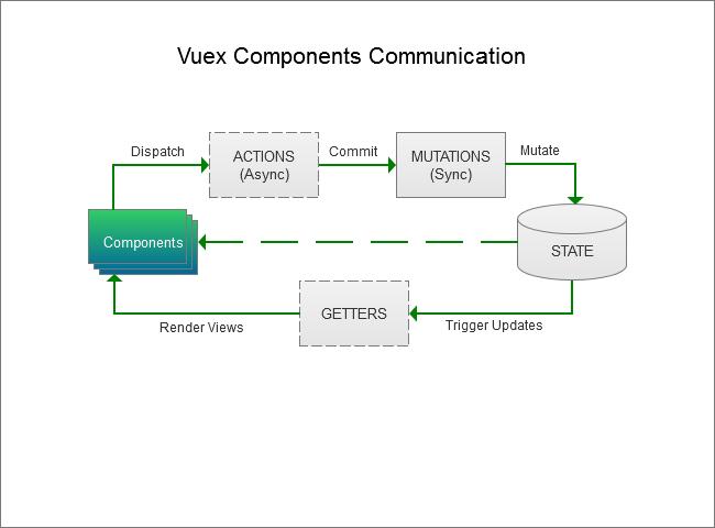 Vuex Component Communication diagram