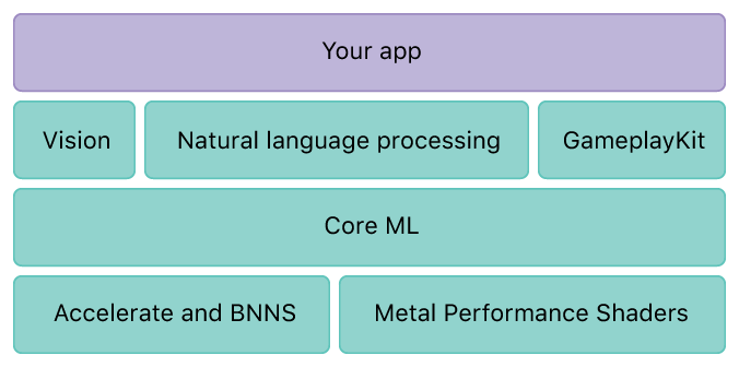 The Core ML technology stack source Apple