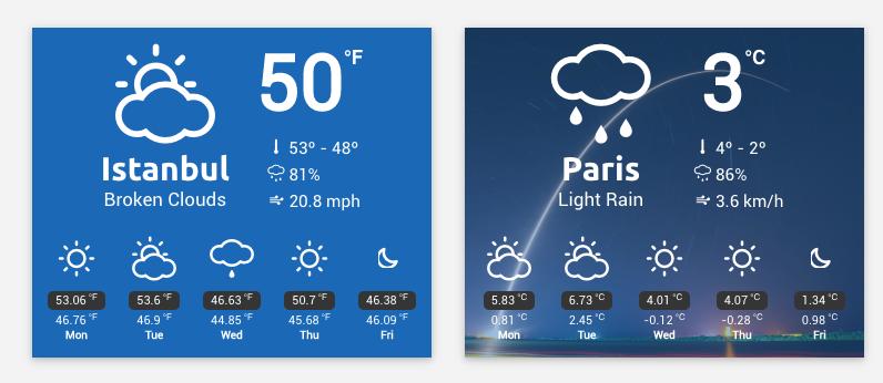 WP Weather Widget and WPBakery Add-on Temperature Plugin WordPress