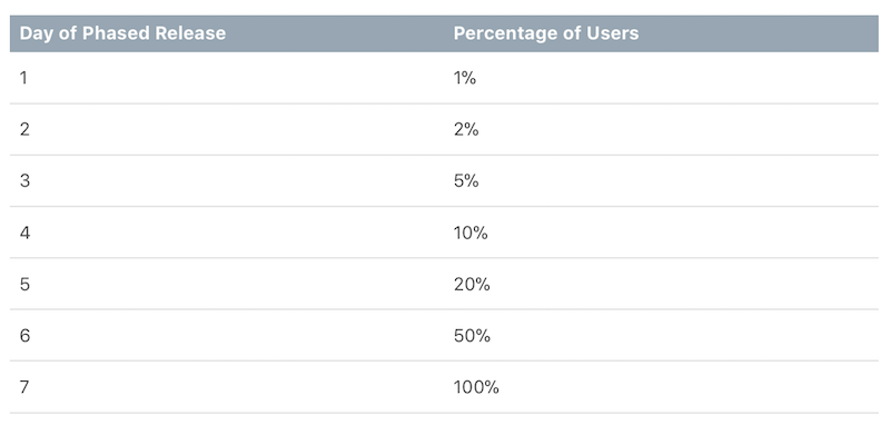A chart demonstrating the percentage of users receiving the app split over a 7-day period