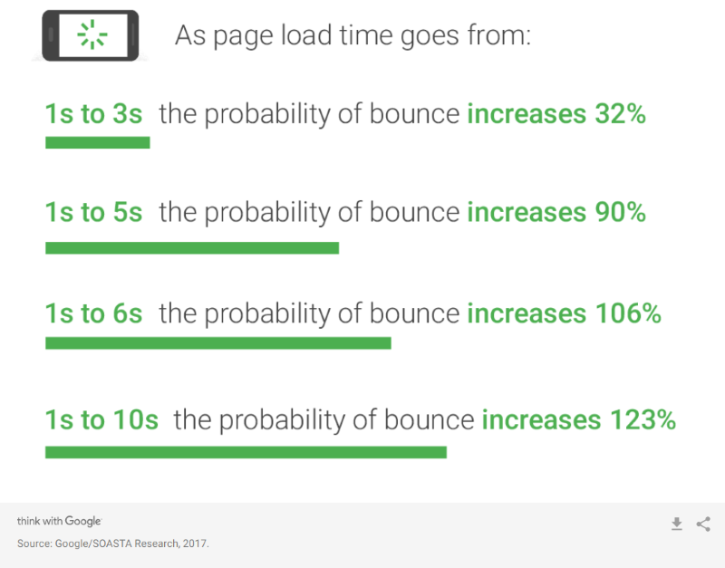 Page load time statistics