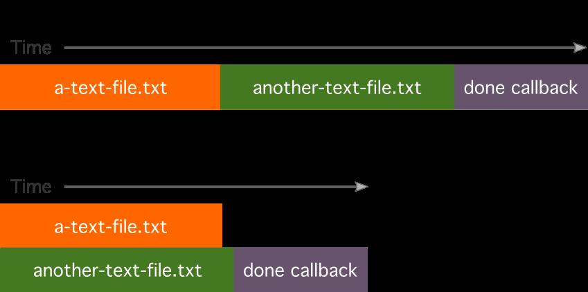 Explaining asynchronous programming