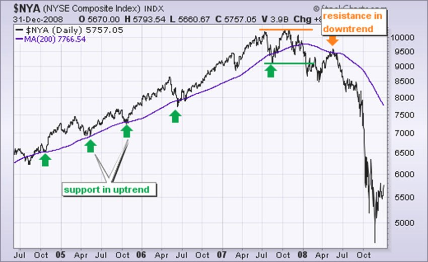 Uptrend support and downtrend resistance