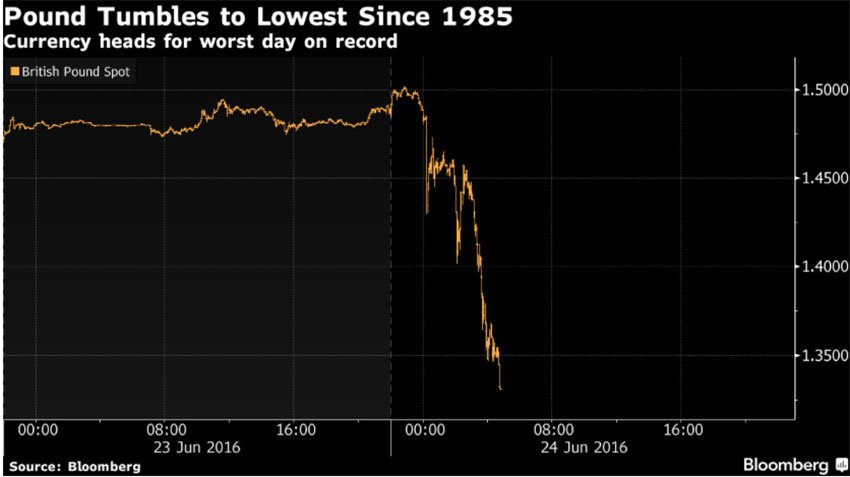 The Brexit vote caused the British Pound to plummet against the Dollar