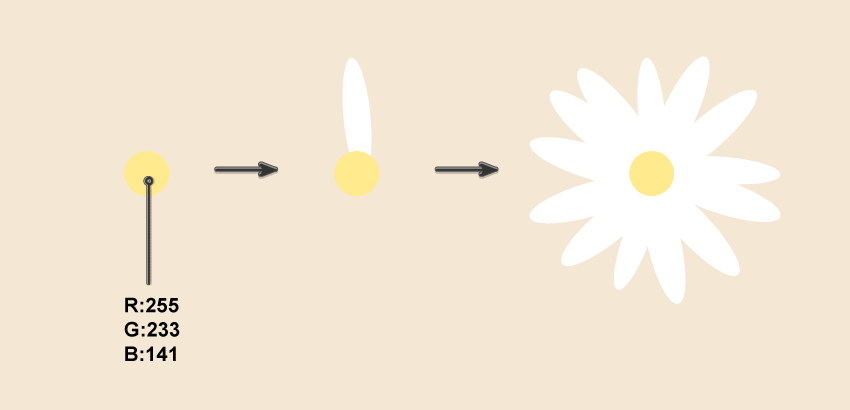 creating the first daisy