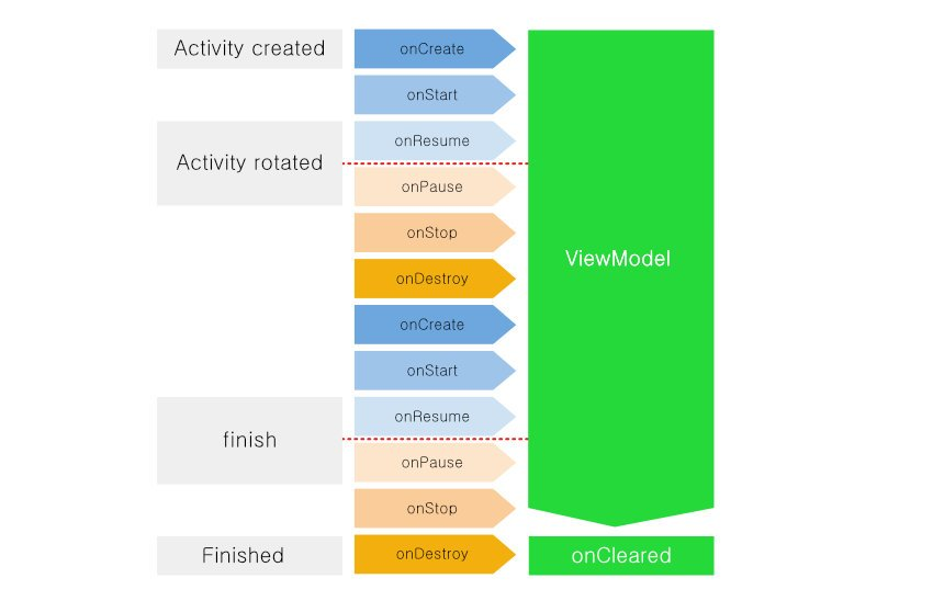 ViewModel is tight to UI Lifecycle