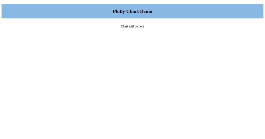 Plotly Chart Display