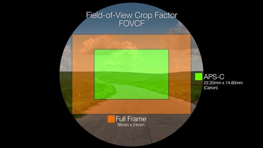 Field of view crop factor example