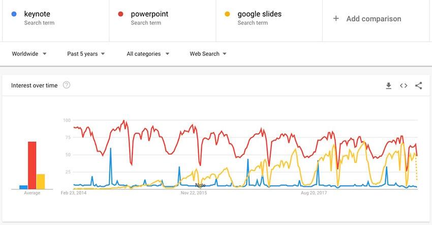 Google Trends for Presentation apps
