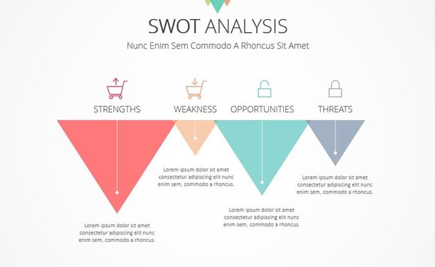 SWOT Analysis in Marketing Plan