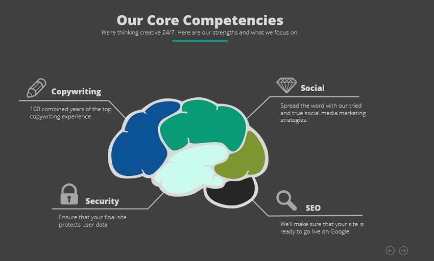 Core Competencies Updated
