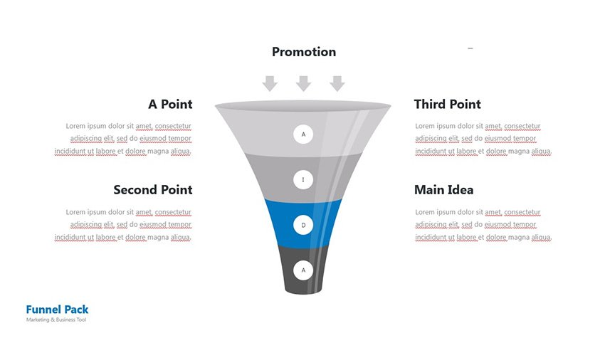 Customized PowerPoint Funnel Chart