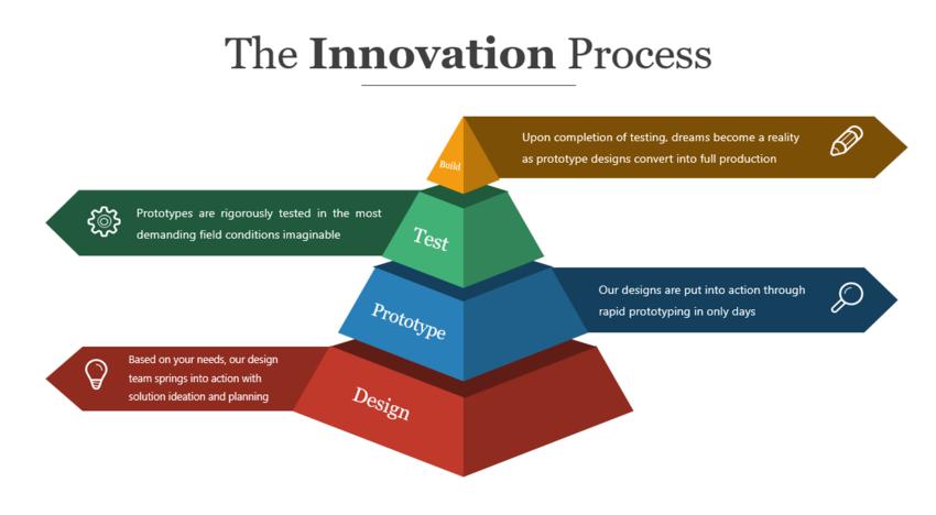 Updated PowerPoint Pyramid slide