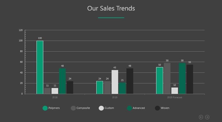 Sales Trends PowerPoint Infographics