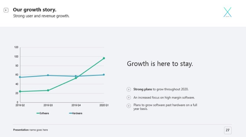 Growth in PowerPoint Presentations