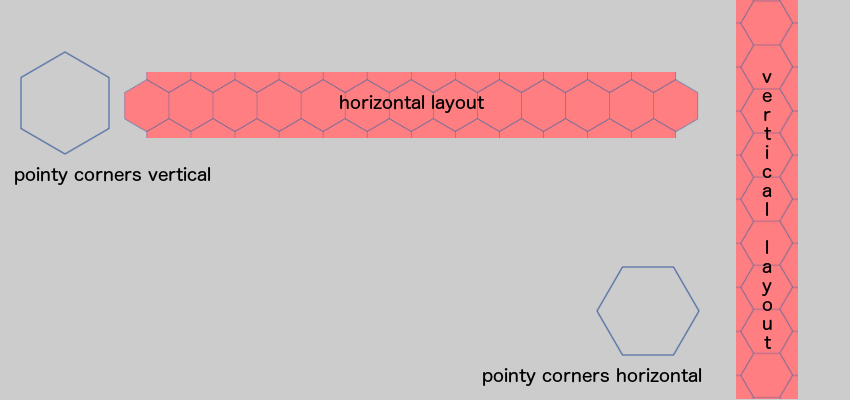 The vertical and horizontal hexagonal tile grid layout
