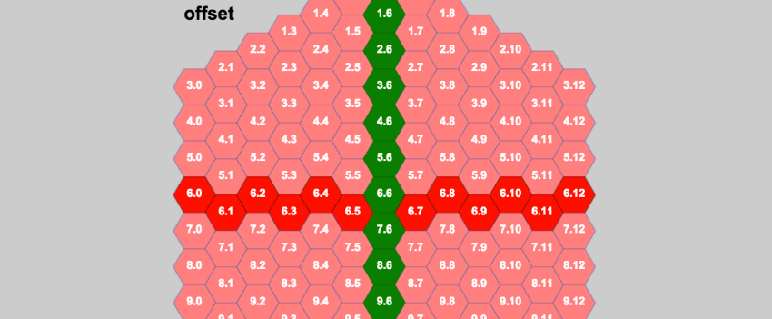 vertically aligned hexagonal grid with offset coordinate values