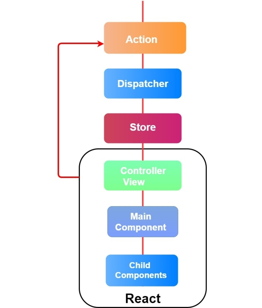 An image that depicts how the Flux architecture complements React
