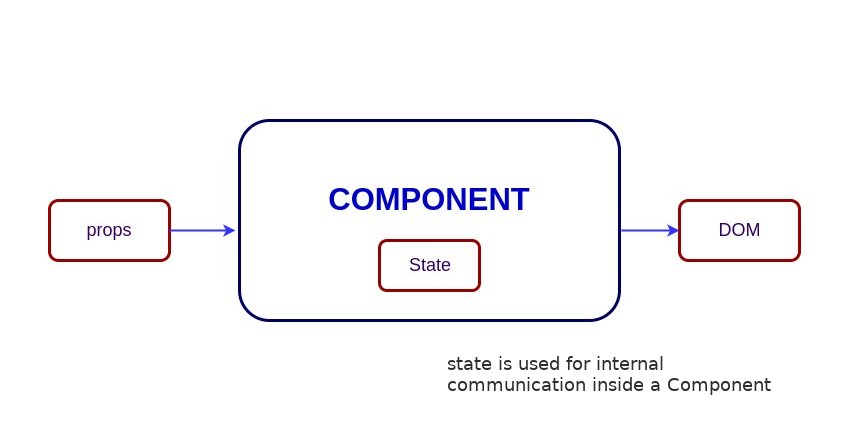 Stateful vs Stateless Component Component with State