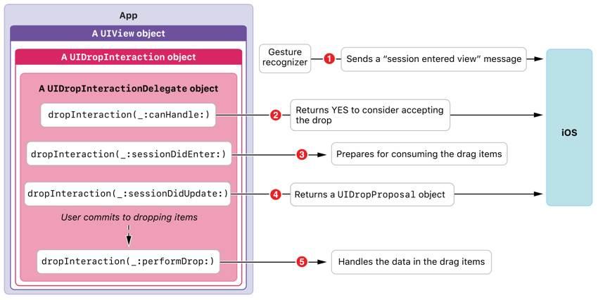 Implementing a Drop Destination source Apple