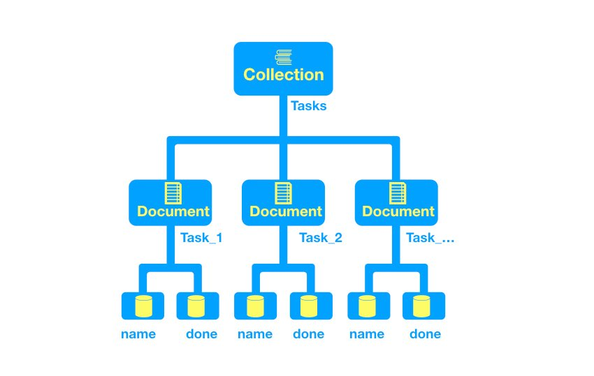 simple Tasks example schema of the project
