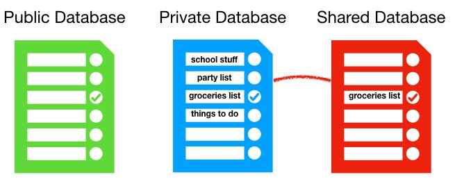 The various types of databases