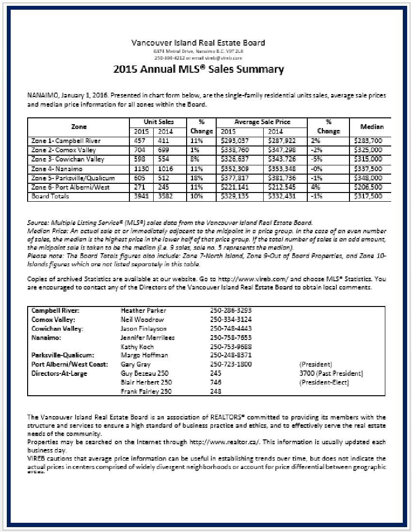 Executive Summary Template for Annual Sales